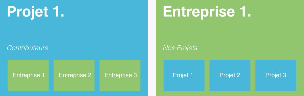 projet-entreprise