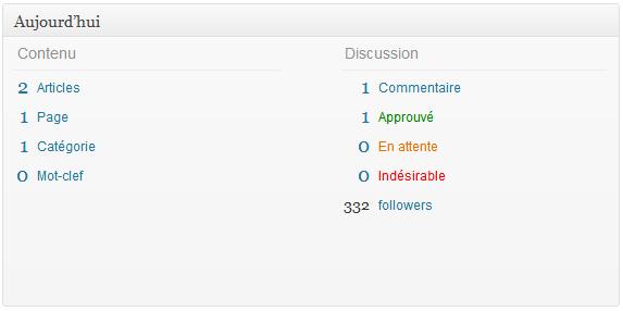 Comment ajouter le nombre de followers twitter dans le panneau d'admin WP